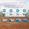 Blue Buffalo Blue Wilderness Wild Delights Chicken & Trout Morsels in Gravy Canned Adult Cat Food, 3 oz., Case of 24 - Thumbnail-7