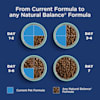 Natural Balance L.I.D. Limited Ingredient Diets Chicken & Sweet Potato Formula Dry Dog Food, 24 lbs. - Thumbnail-6